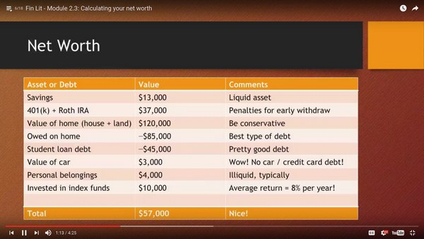 Net worth video from financial literacy course