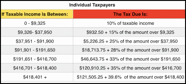2017 IRS Tax Brackets for Singles