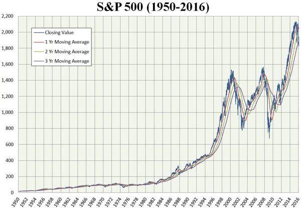 66-year S&P 500 chart