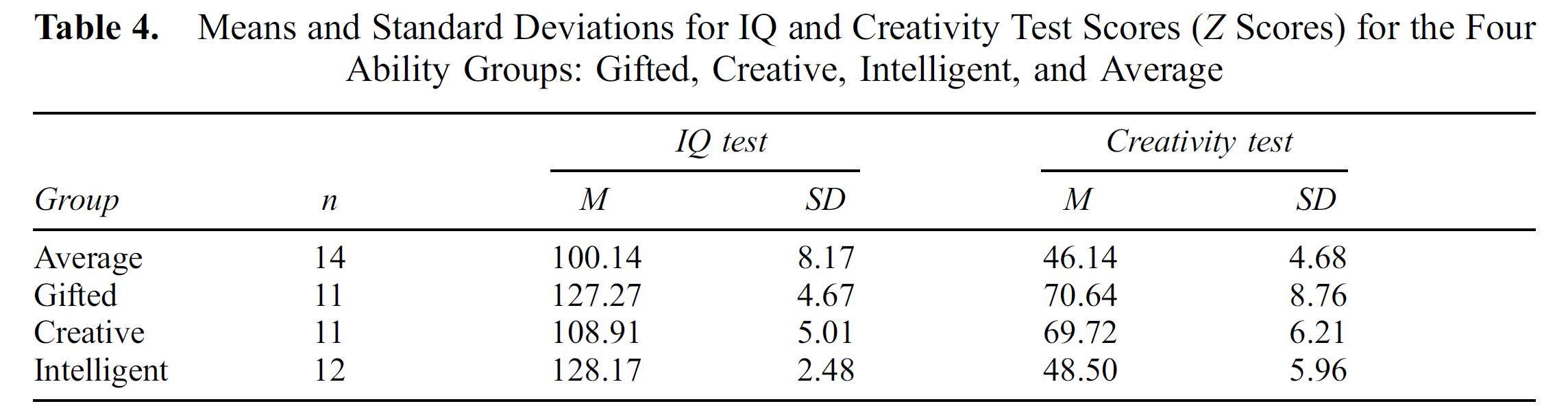 Eme 6646 Assignment On Measuring Creativity Neuroimaging