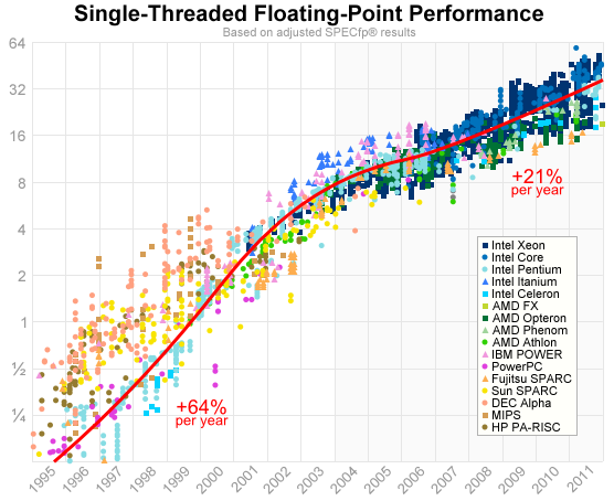 Graph of Single-Threaded Floating-Point Performance Improvements by Jeff Preshing