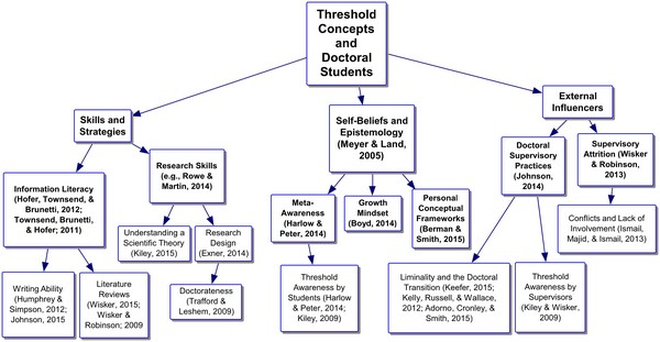 Threshold Concepts Literature Review Concept Map