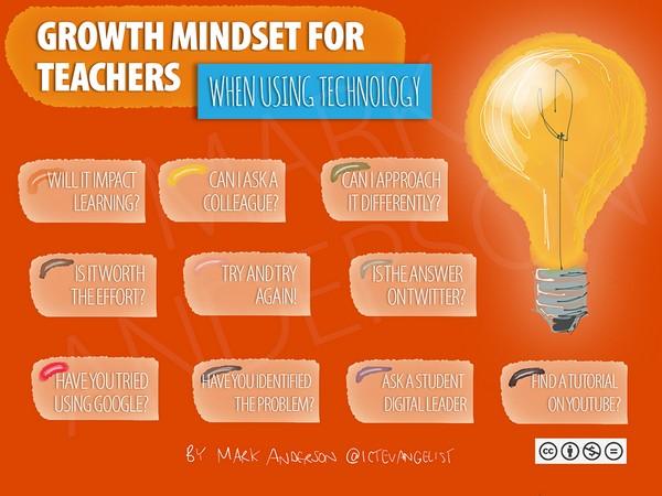 Growth Mindset for Teachers When Using Technology figure
